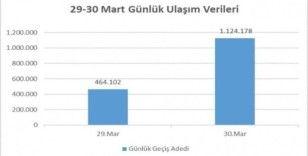 İstanbul'da Pazar gününden, Pazartesi gününe toplu ulaşım kullanımı yaklaşık 3 kat arttı