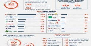 Türkiye'nin 'Benim'sediği bankalar belli oldu: