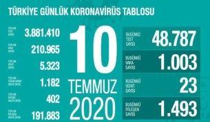 Son 24 saatte korona virüsten 23 can kaybı, bin 3 yeni vaka