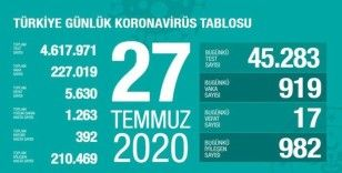 Son 24 saatte korona virüsten 17 kişi hayatını kaybetti