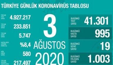 Son 24 saatte koronavirüsten 19 kişi hayatını kaybetti