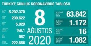 Son 24 saatte korona virüsten 16 kişi hayatını kaybetti