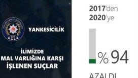Başkentte 2017-2020 yılları arasında yankesicilik yüzde 94 azaldı