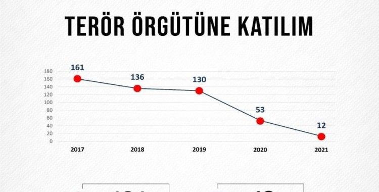 Bakan Soylu, 15 Temmuz'dan bugüne kadar olan terörle mücadele verilerini paylaştı