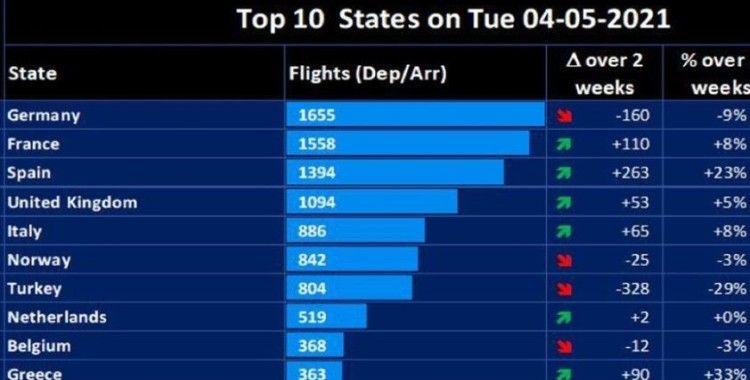'Tam kapanma' dönemi havada günlük uçuş dengelerini değiştirdi
