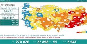 Türkiye'de 22 bin 898 kişinin Kovid-19 testi pozitif çıktı, 91 kişi hayatını kaybetti